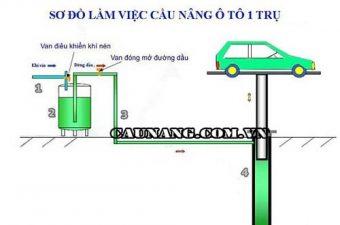 Tìm hiểu về cấu tạo cầu nâng thủy lực